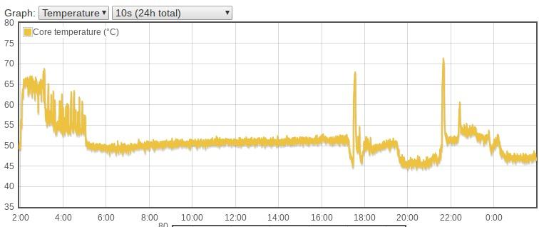 Temperatura en mis primeras impresiones con la Raspberry Pi 4
